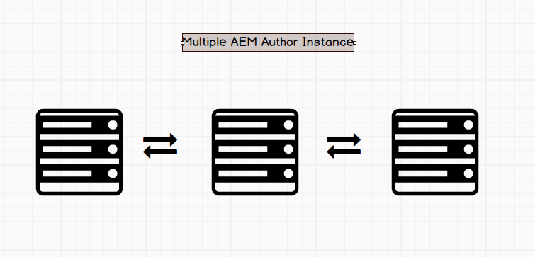 AEM Multiple Author Setup