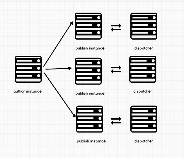 AEM server communication