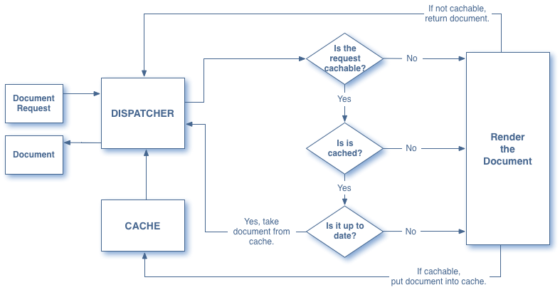 aem dispatcher workflow