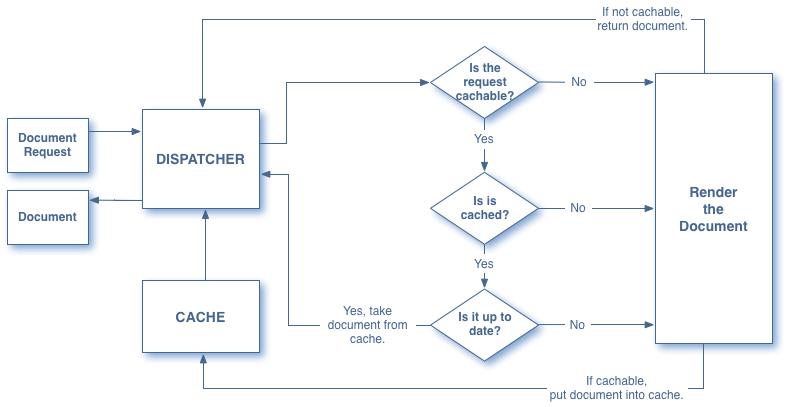 aem dispatcher workflow